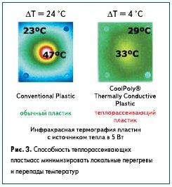 Рис. 3. Способность теплорассеивающих пластмасс минимизировать локальные перегревы и перепады температур