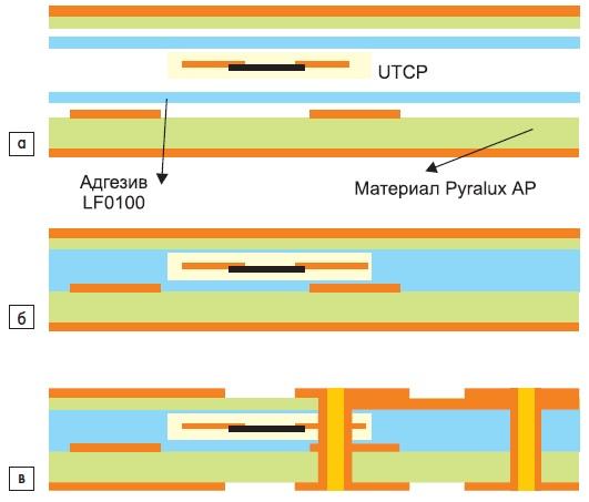 Схематическое изображение последовательности технологических операций