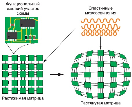 Концепция растягиваемых электронных схем