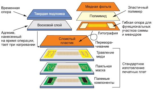 Первая часть технологического процесса изготовления эластичных электронных схем