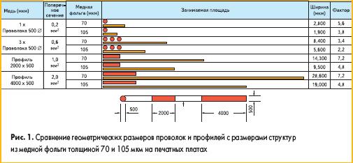 Сравнение геометрических размеров проволок и профилей с размерами структур из медной фольги толщиной 70 и 105 мкм на печатных платах
