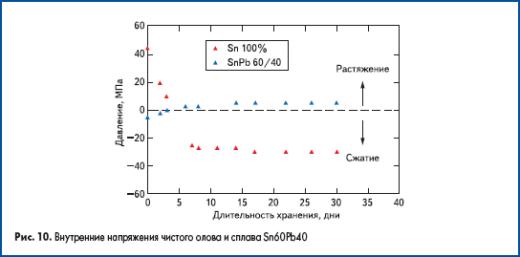 Внутренние напряжения чистого олова и сплава Sn60Pb40