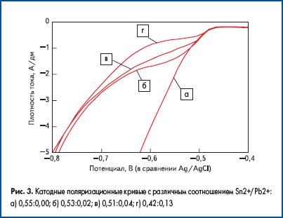 Катодные поляризационные кривые с различным соотношением Sn2+/Pb2+