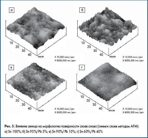 Влияние свинца на морфологию поверхности слоев олова (снимки слоев методом AFM)