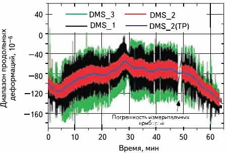 Показания тензометрических датчиков (DMS) во время пробега по скоростной автомагистрали; частота развертки — 9,6 кГц, TP — с фильтрацией нижних частот