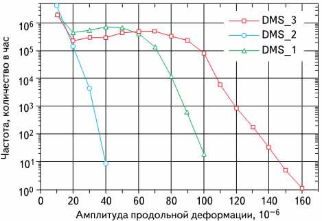 RFC-диапазон нагрузок с разницей продольных деформаций при пробеге по скоростной автомагистрали