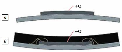 Схематическое изображение деформации кристалла при комнатной температуре: а) после его приклеивания на плату-носитель; б) после заливки