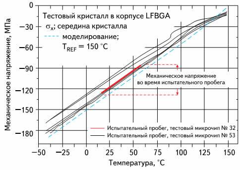 Кривые механического напряжения на поверхности кристалла электронного компонента LFBGA во время испытательного пробега по скоростной автомагистрали и температурного шока (-40...+150 °C)