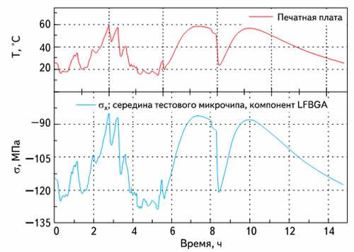 Кривые механического напряжения и температуры на поверхности кристалла LFBGA во время испытательного пробега по скоростной автомагистрали