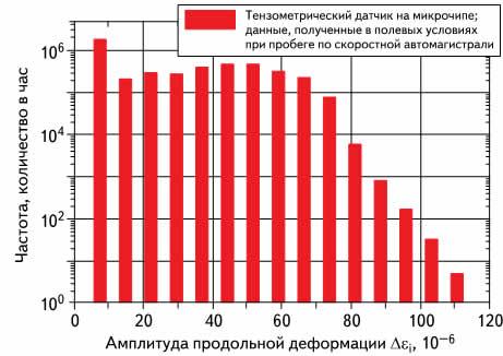 RFC-суммарная нагрузка продольной деформации печатной платы при пробеге по скоростной автомагистрали