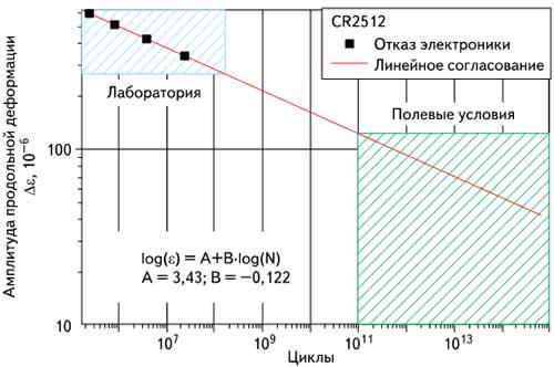 Амплитуда продольной деформации печатной платы под чип-резистором CR25l2 во время прохождения циклов до выхода из строя