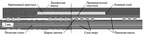 Металлографический шлиф (слева) и схематический рисунок (справа) продольной стороны компонента LFBGA-345