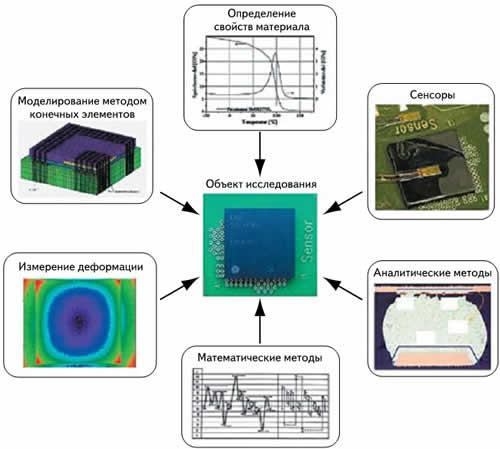 Необходимые технологии и инструменты для анализа надежности электроники