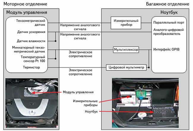 Блок-схема техники измерения транспортного средства; моторное отделение с модифицированным модулем управления двигателем (слева) и багажное отделение с измерительными приборами и ноутбуком для сбора данных (справа)