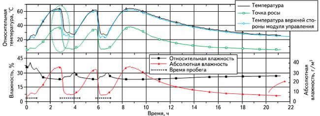 Измеренные изменения влажности и температуры в устройстве управления во время испытательного пробега по скоростной автомобильной магистрали и во время последующих фаз простоя