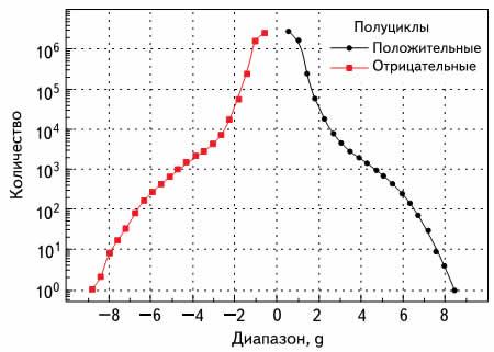 Распределение диапазонов полуциклов ускорения при испытательном пробеге по скоростной автомагистрали; время пробега 56 минут