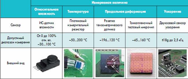Измеряемые параметры и спецификации сенсоров для получения данных в полевых условиях в автомобильной электронике