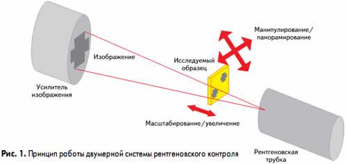 Принцип работы двумерной системы рентгеновского контроля