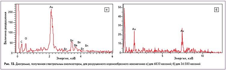 Рис. 12. Диаграмма, полученная спектральным анализатором, для разрушенного коронообразного наконечника a) для 6830 касаний; б) для 36 580 касаний