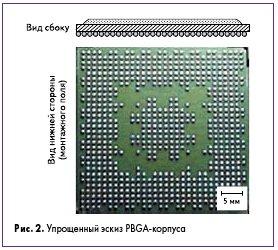 Рис. 2. Упрощенный эскиз PBGA-корпуса