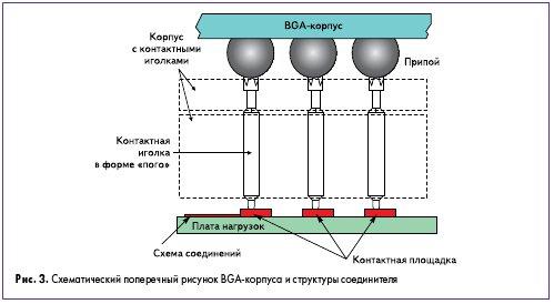 Рис. 3. Схематический поперечный рисунок BGA-корпуса и структуры соединителя