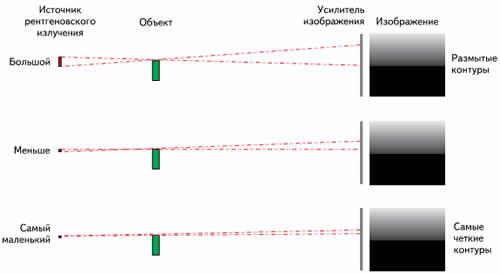 Влияние размера фокального пятна на качество получаемого изображения