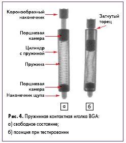 Рис. 4. Пружинная контактная иголка BGA: а) свободное состояние; б) позиция при тестировании