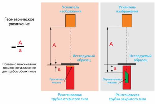 Геометрическое увеличение в трубках открытого и закрытого типа