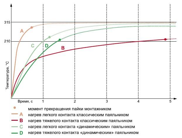 Сравнение графиков нагрева очень легкого и очень тяжелого контакта