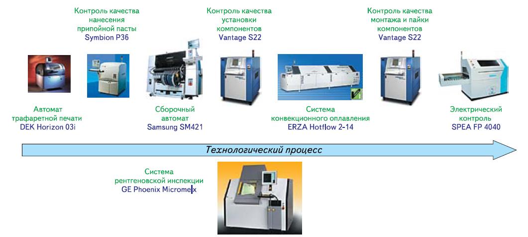 Использование автоматического тестового оборудования