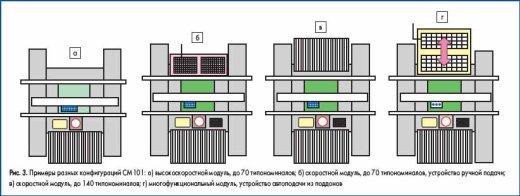 Примеры разных конфигураций CM101