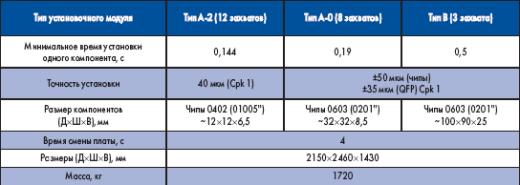 Основные параметры машины Panasonic CM101-D