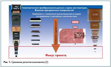 Рис. 1. Сравнение развития компонентов [2]