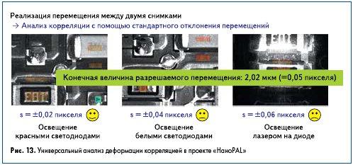 Рис. 13. Универсальный анализ деформации корреляцией в проекте «НаноPAL»