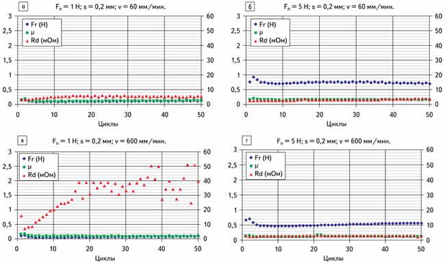 Типичная диаграмма трения/времени. Пояснение к диаграммам a и б: при нормальной силе в 1 Н коэффициент трения и сила трения одинаковы
