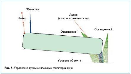Рис. 6. Управление лучами с помощью траектории луча