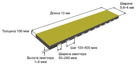 Типовые размеры лазерной линейки