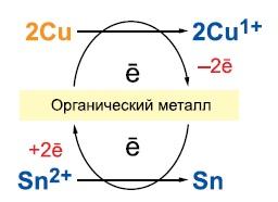 Механизм реакции замещения при наличии барьерного подслоя