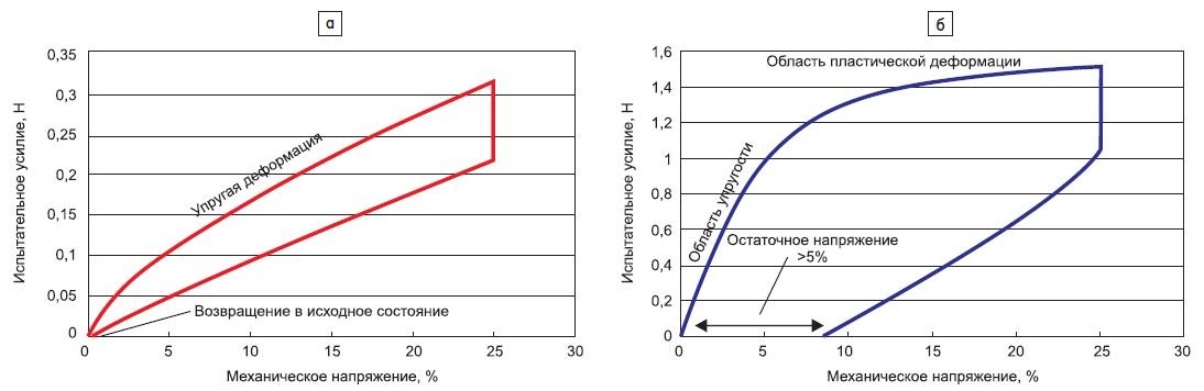 Характеристики: а) нового материала; б) термопластичной пленки ПЭН