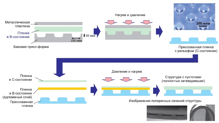 Технологические операции поизготовлению ламинатов