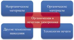 К определению органической и печатной электроники