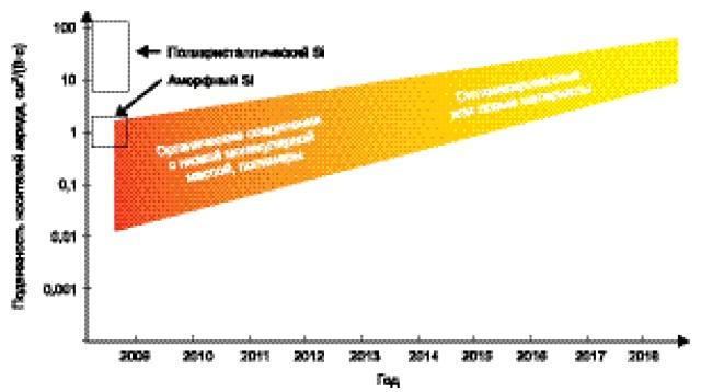 Подвижность носителей заряда в доступных на рынке материалах