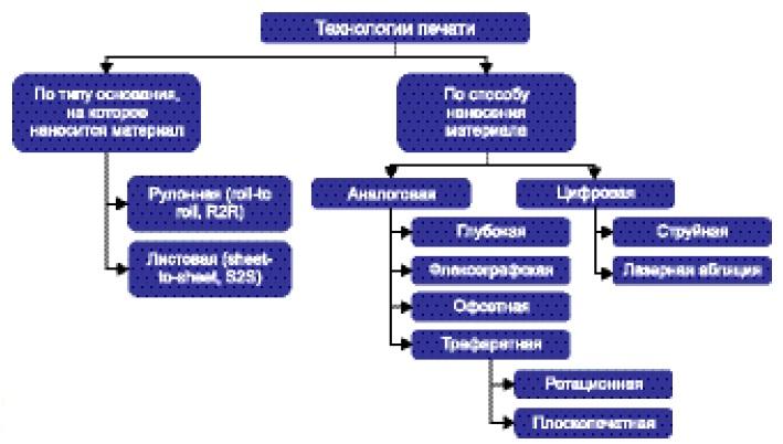 Классификация основных технологий печати