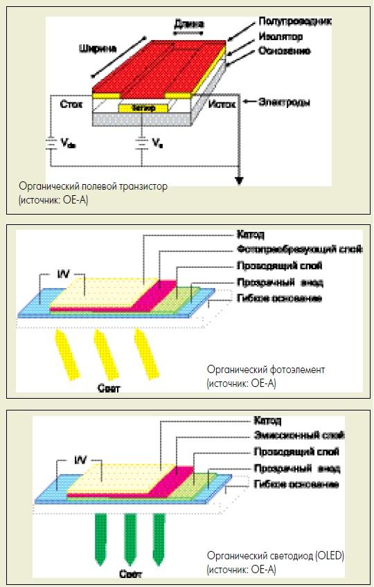 Элементная база органической электроники