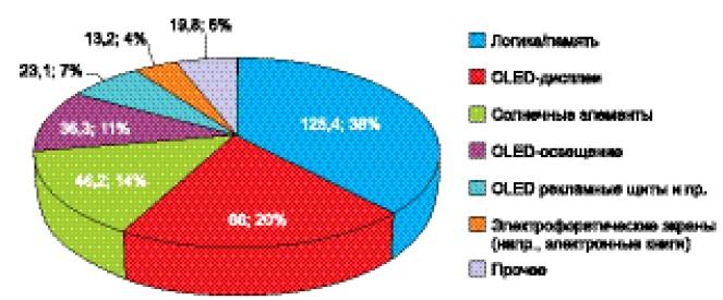 Потенциальный мировой рынок органической и печатной электроники в 2027 году