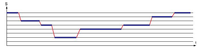 Пример графика перемещения заготовки без конвейеризации