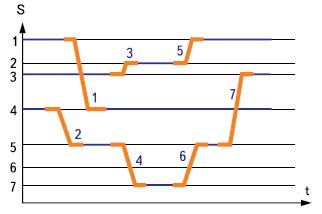 Пример циклограммы