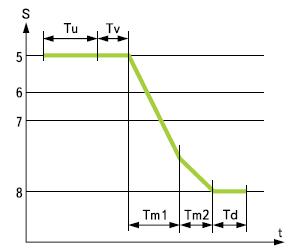 Типичная временная диаграмма перемещения оператора с заготовкой
