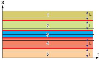 Зоны, ограничивающие поле деятельности операторов