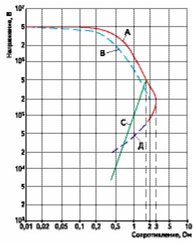 RU-характеристики контактной пары медь-золото с пленкой потускнения Cu2O, подвергаемой фриттингу